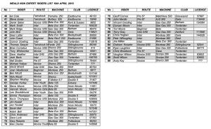 Weald Non Expert Riders List
